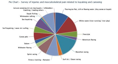 kayaking injuries survey
