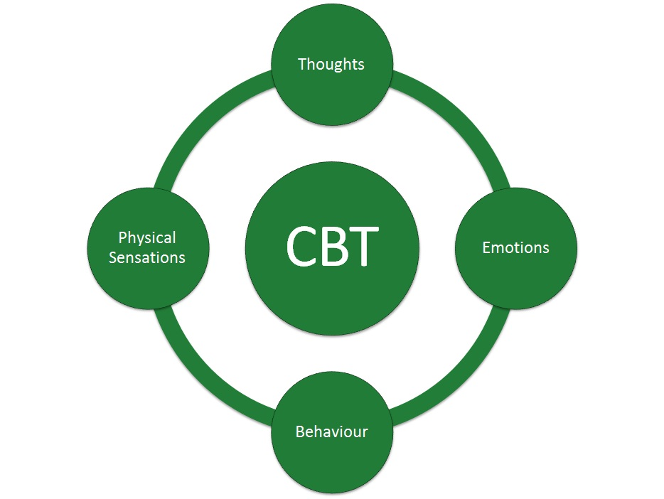 CBT diagram