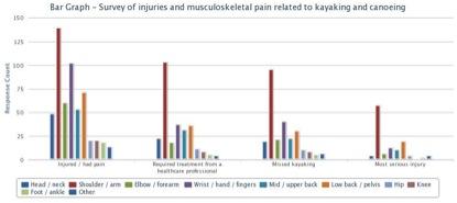 kayaking injuries survey