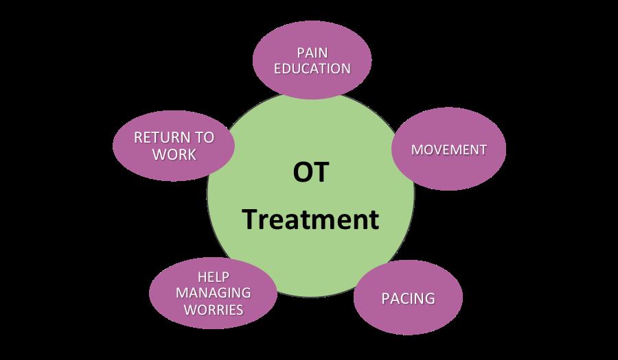 OT treatment