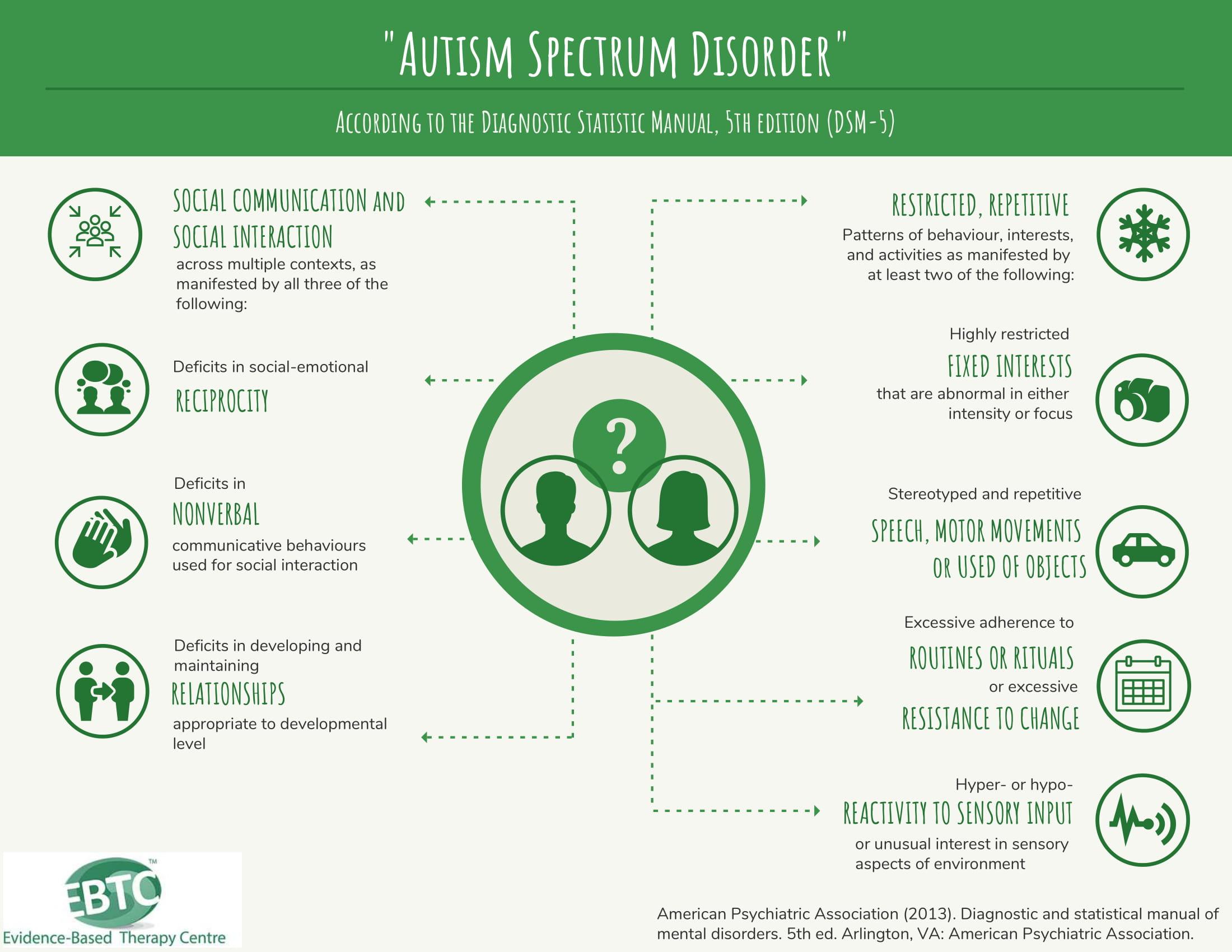 DSM5 criteria-1